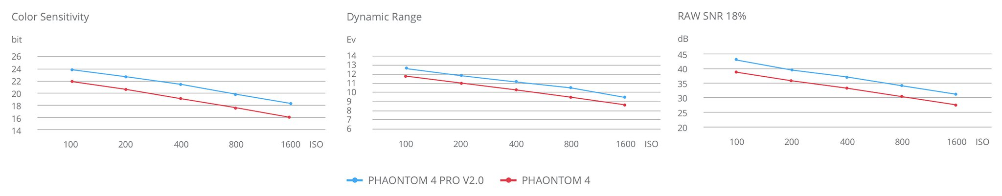 Flycam Phantom 4 Pro Plus V2.0 - H5